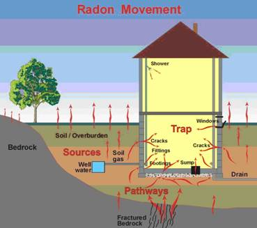 Is Your Home Safe with Radon?