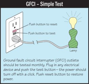 Tell Me More About GFCI Outlets in My Home