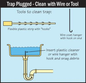 Plugged Drain? Heres a Quick Fix