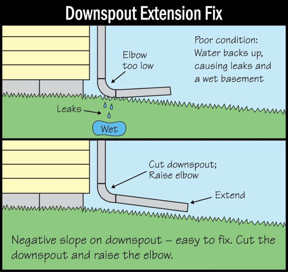 Downsprout Extension Fix Picture