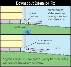 An Easy Fix for a Nasty Water Problem