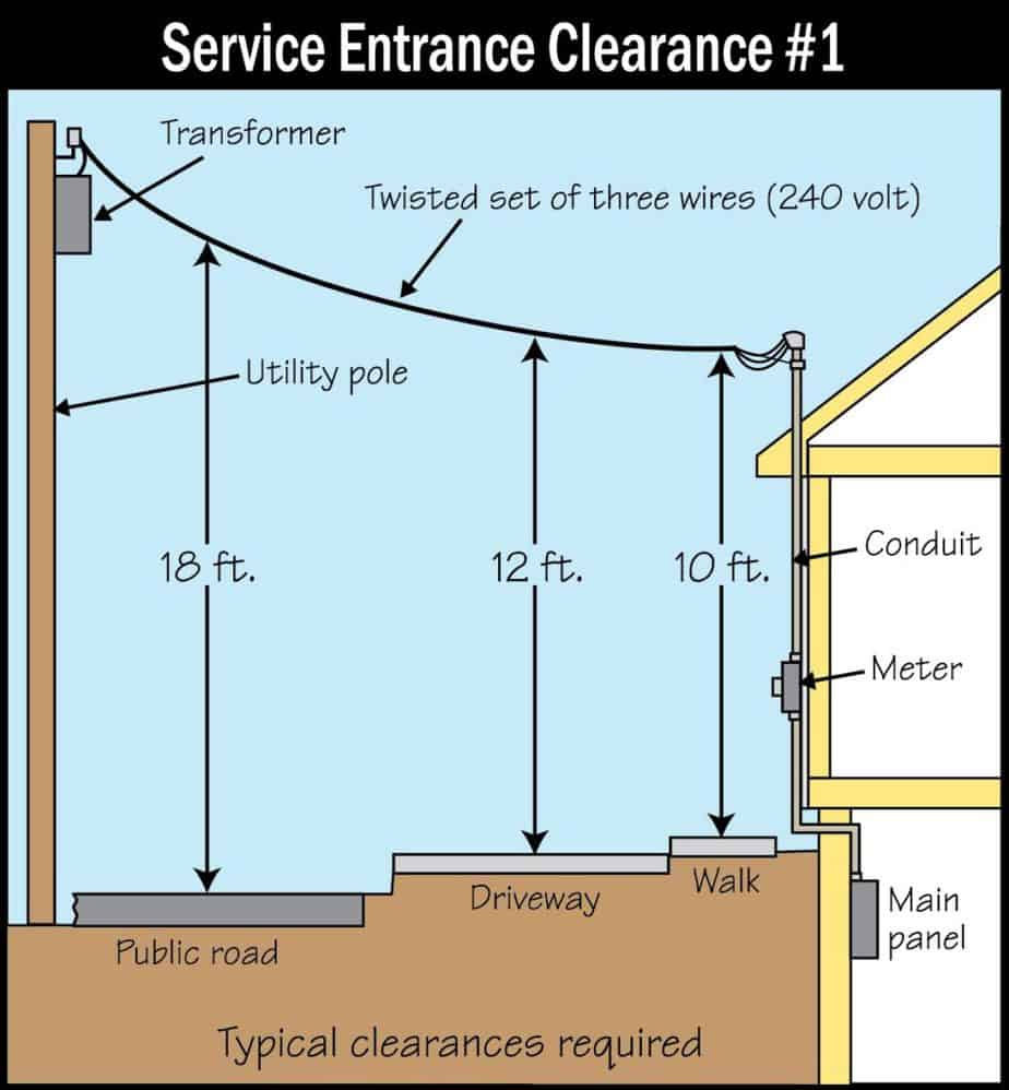Exterior Electrical Safety