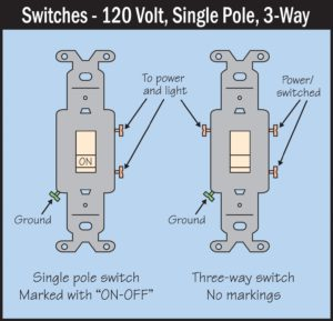 Three-Way, Two-Way or One-Way Switch?