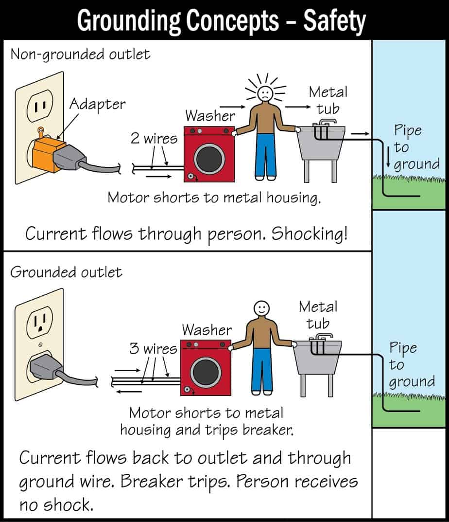 Grounding concepts - safety picture