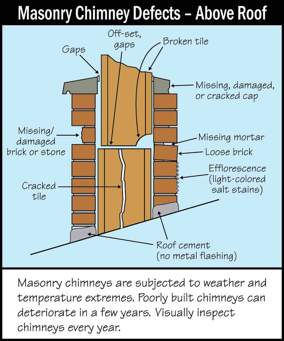 Masonry Chimney Defects Above Roof Picture