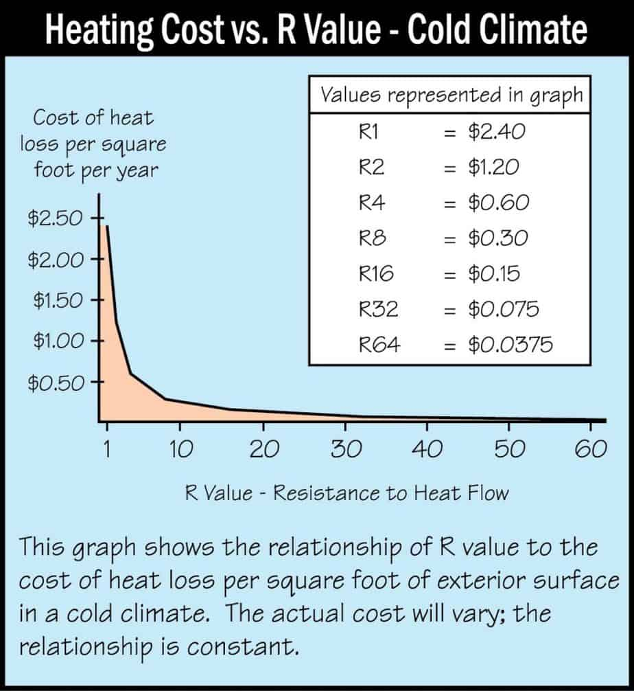 heating cost, vs r value chart