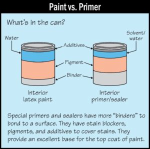 Why Use Primer When Painting?