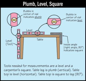 Is It Plumb, Level, or Square?