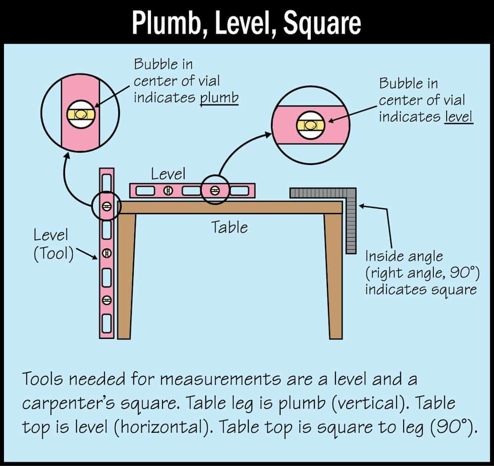 Plumb, Level, Square Diagram