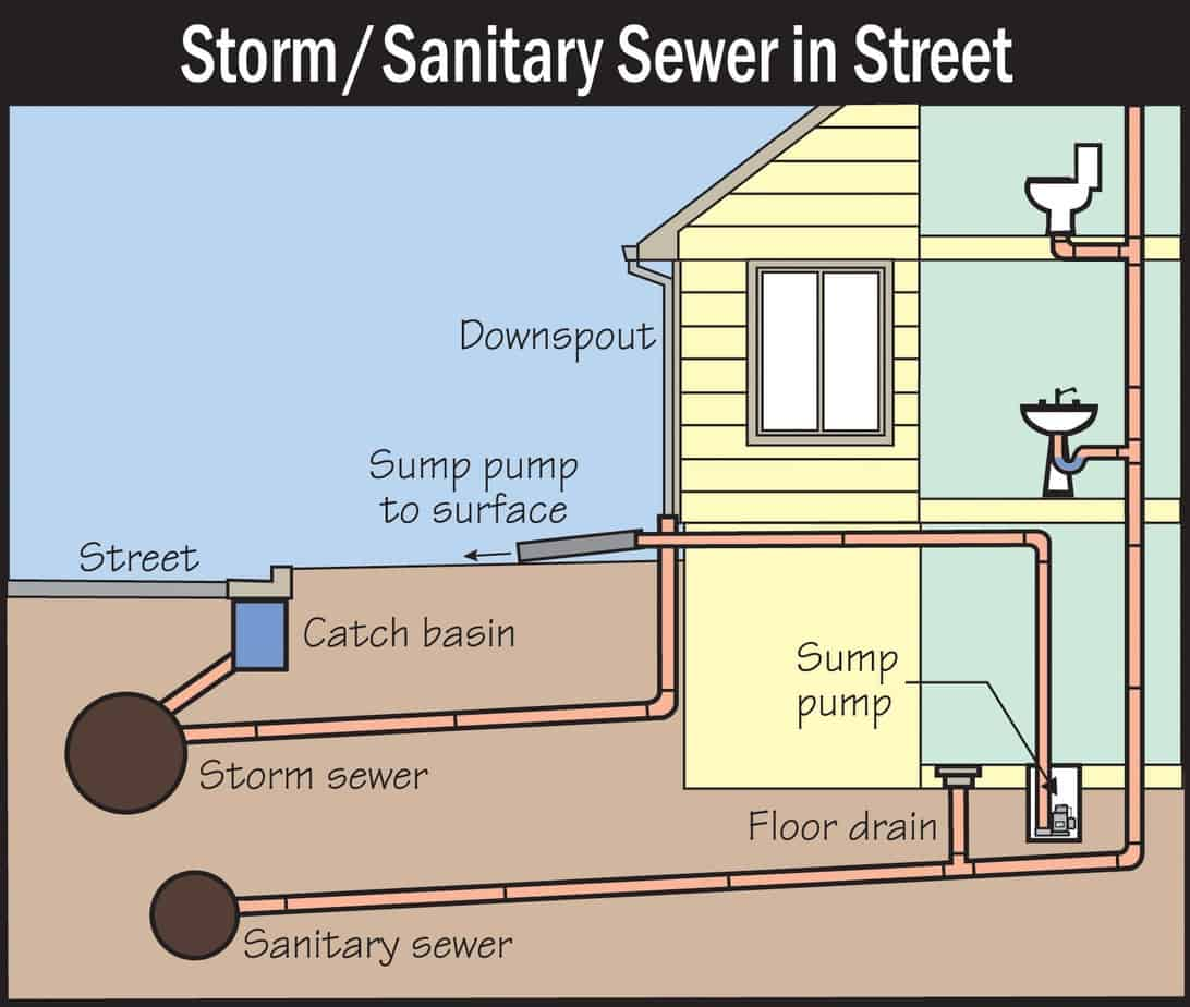 storm/sanitary sewer in street picture