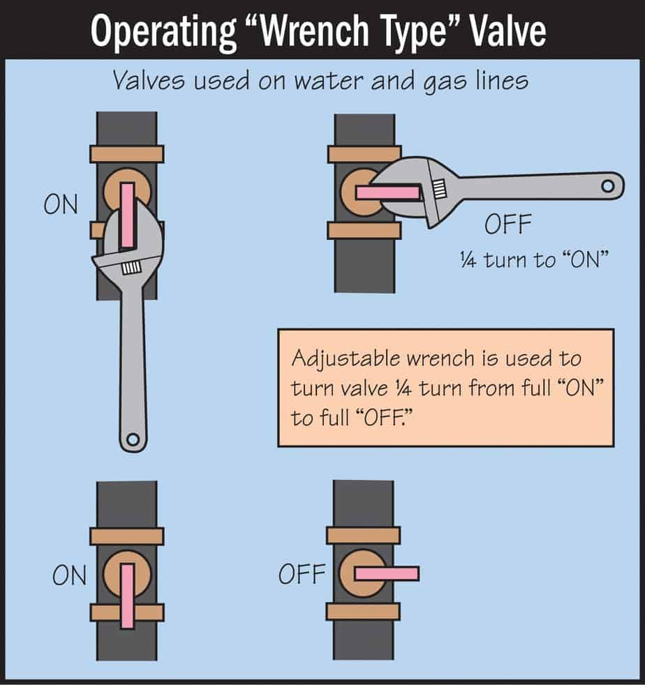 Operating Wrench Type Valve Diagram