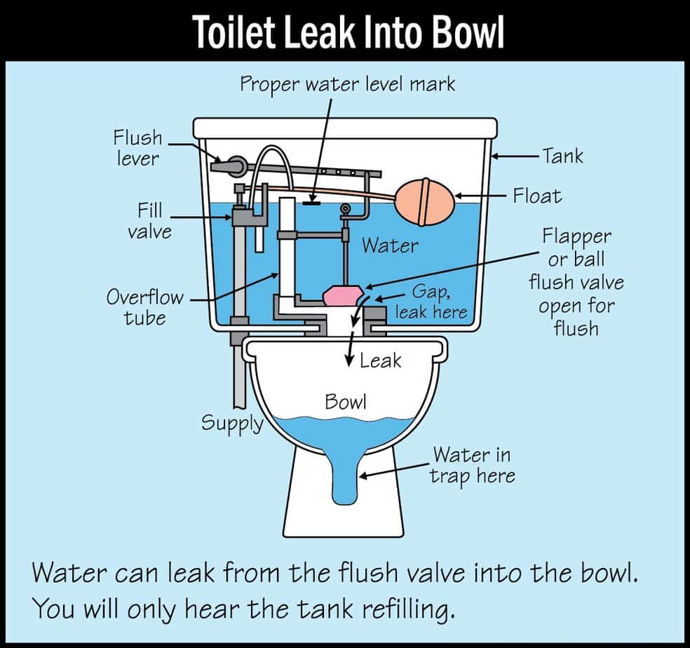 toilet leak to bowl