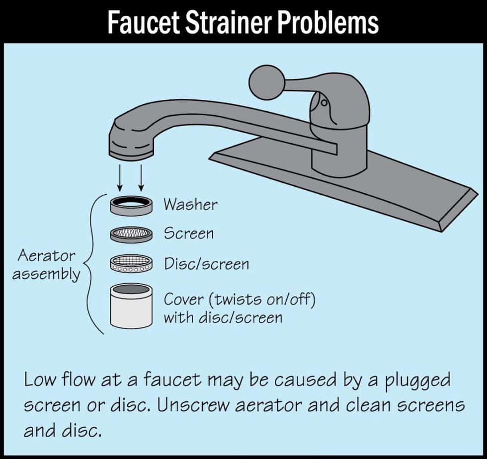 water faucet problems picture