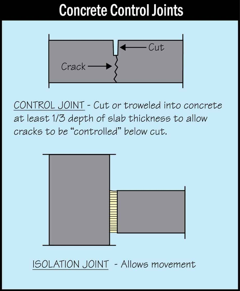 Concrete Control Joint Diagram