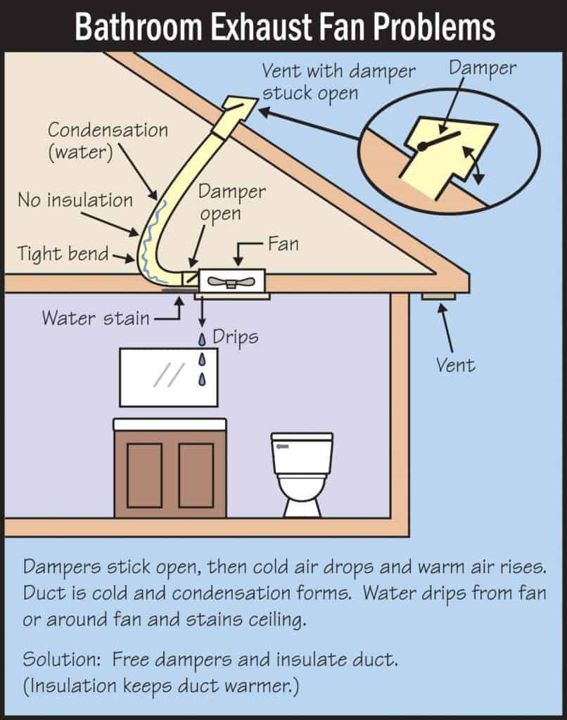 bathroom exhaust fan problems picture