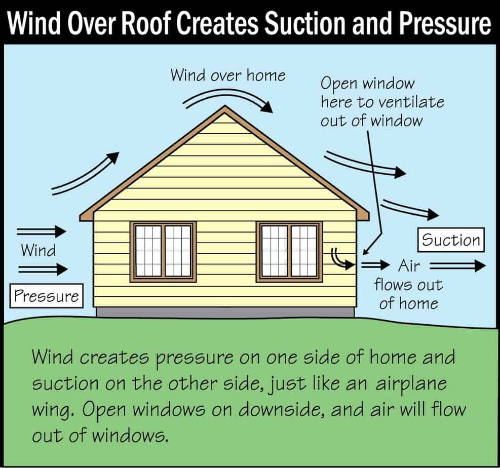 Wind Over Roof Creates Pressure Suction Picture