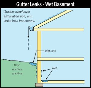 Foundation Problems? Check Your Gutters