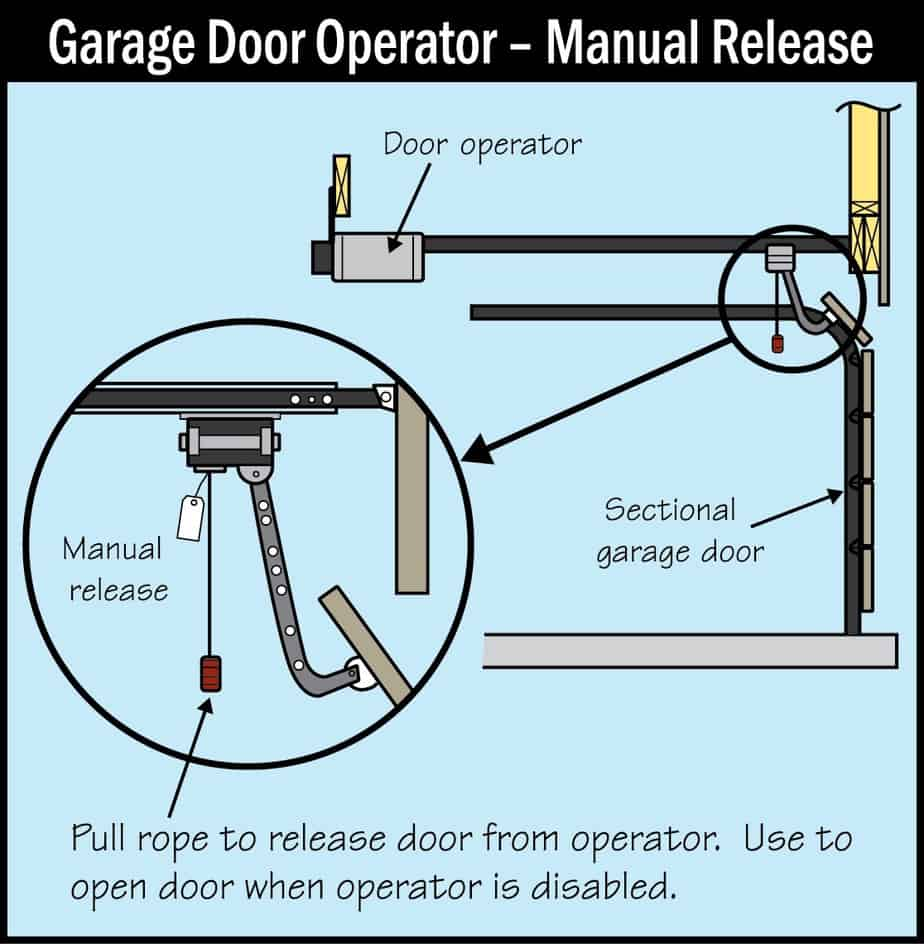 Garage Door Operator Manual Release