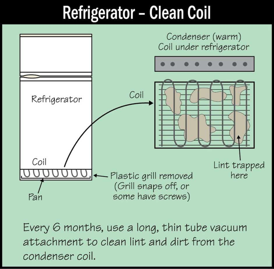 Refrigerator Clean Coil Picture