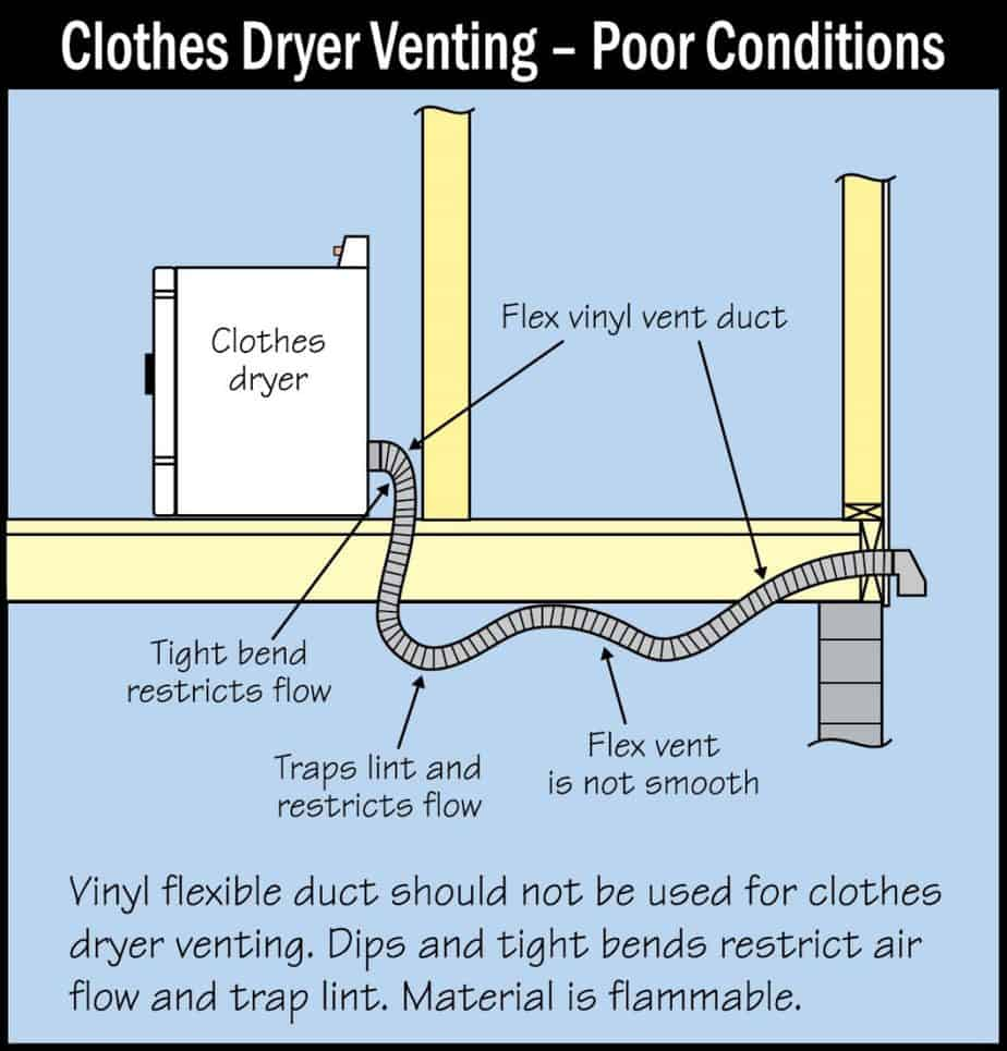 Clothes-Dryer Venting Poor Conditions Picture