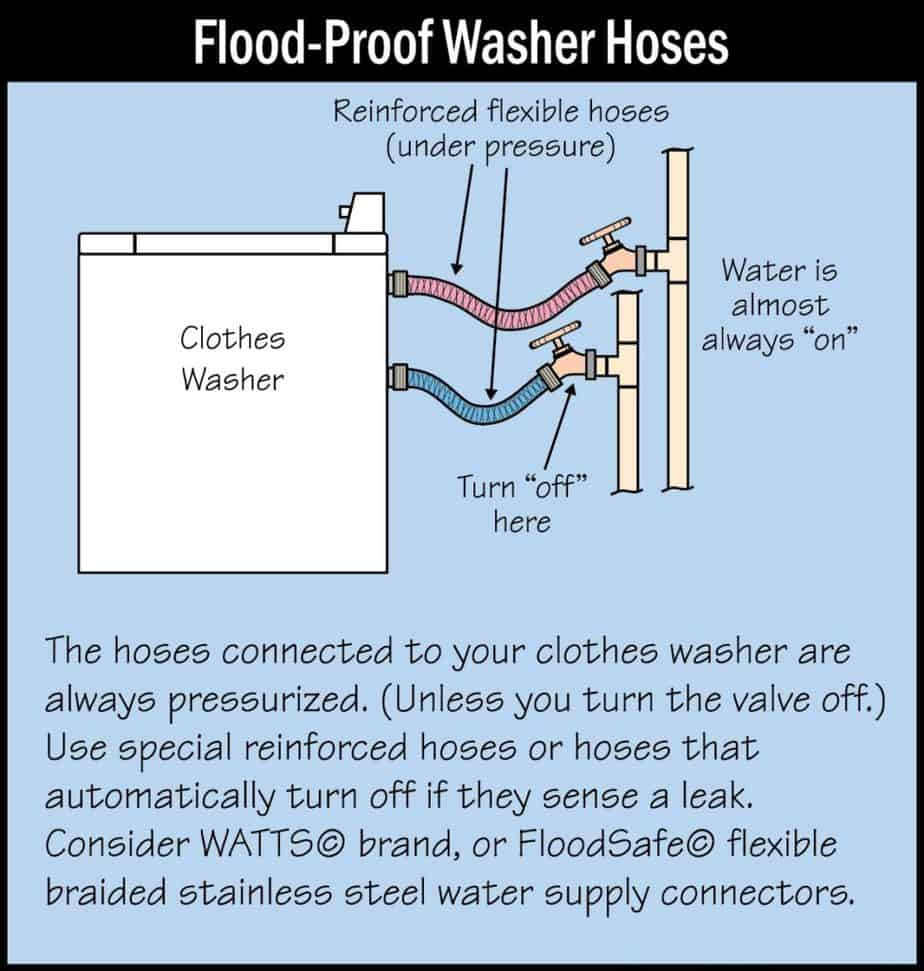 Flood Proof Washer Hoses Picture