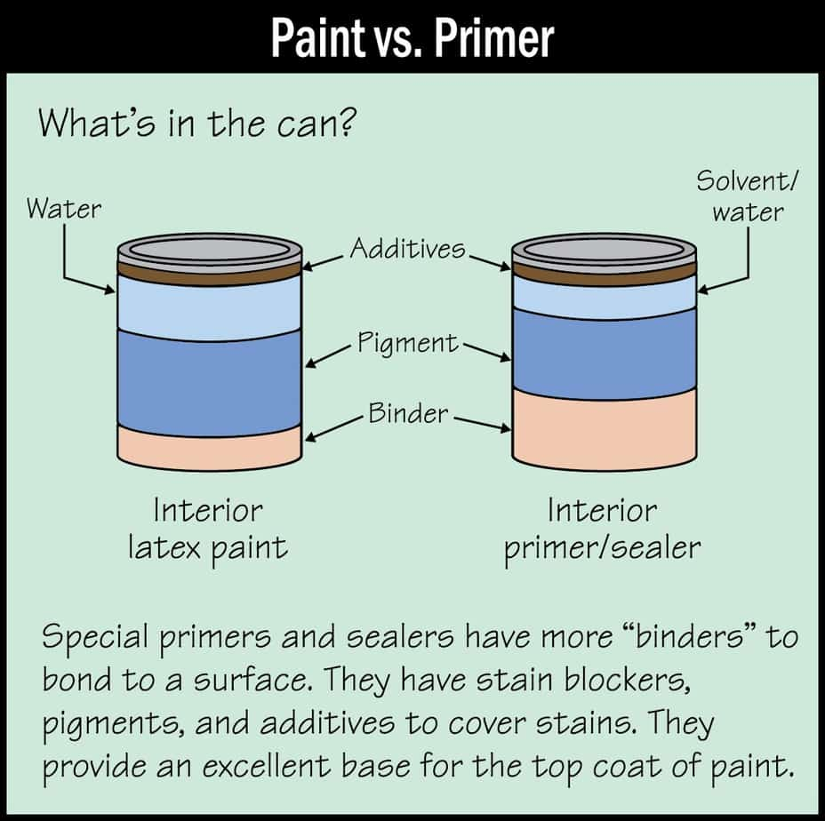 paint vs primer picture