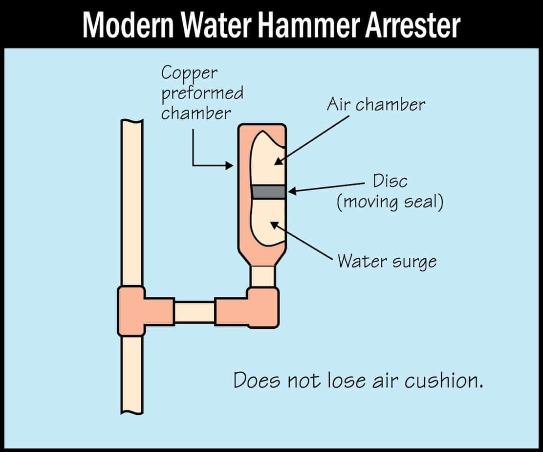 modern water hammer arrester picture