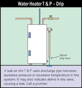 Water Heater Drip Needs Attention