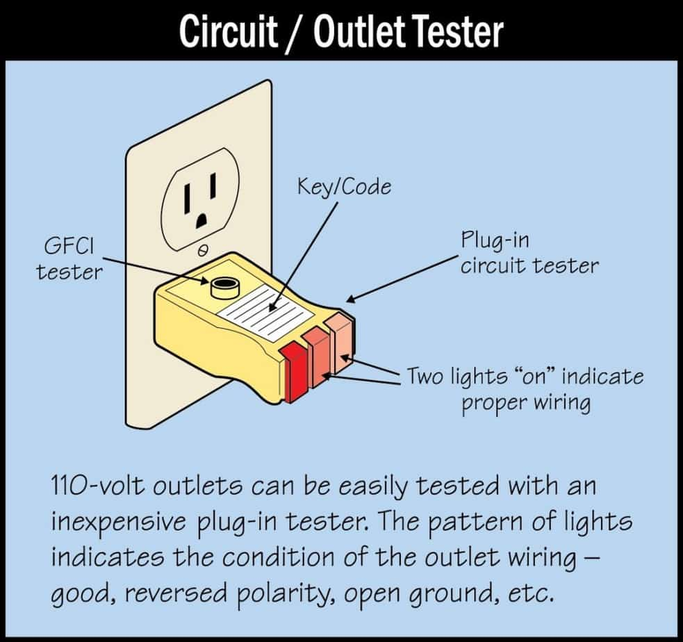 outlet IQ