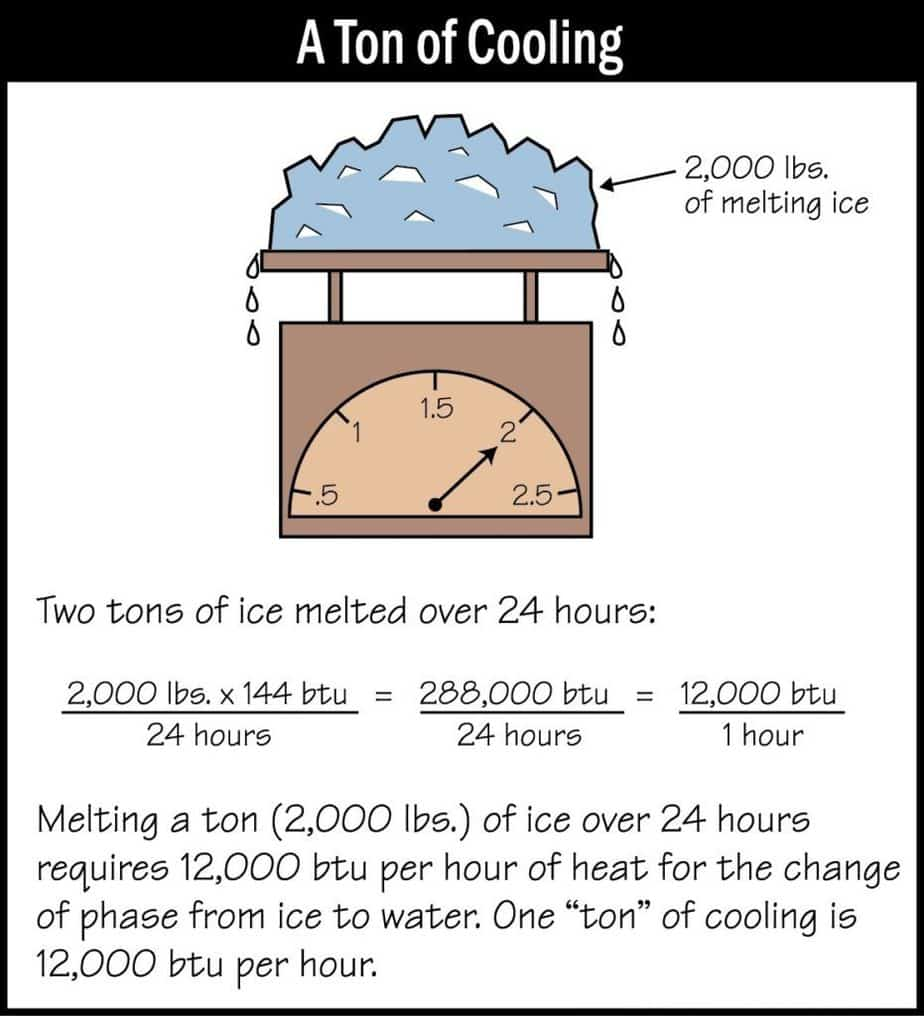ton of cooling