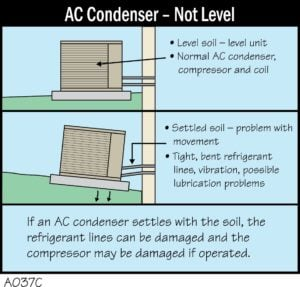 AC Condenser - Not Level