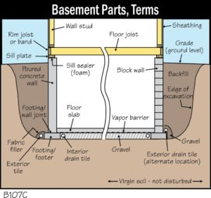 Basement Parts, Terms
